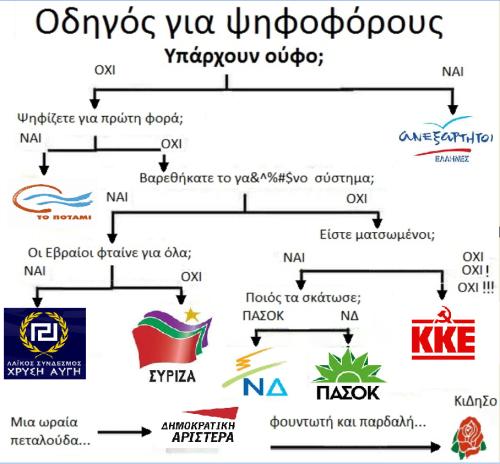 ΟΔΗΓΟΣ ΨΗΦΟΦΟΡΩΝ